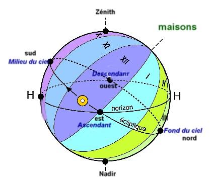 Maisons astrologiques for Astrologie maison